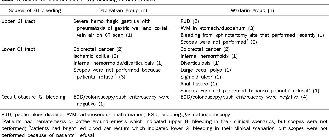 PDF] Gastrointestinal bleeding with dabigatran, a