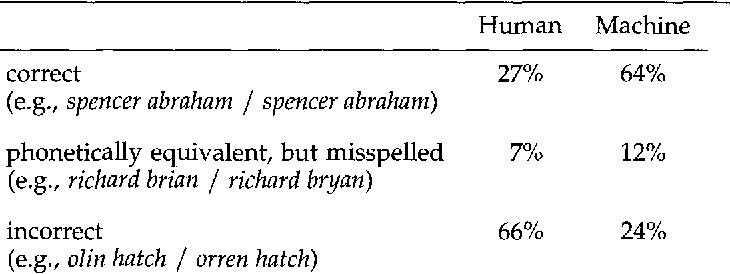 Figure 2 for Machine Transliteration