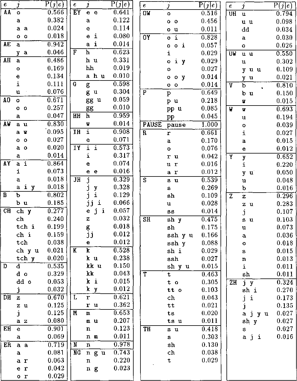 Figure 3 for Machine Transliteration