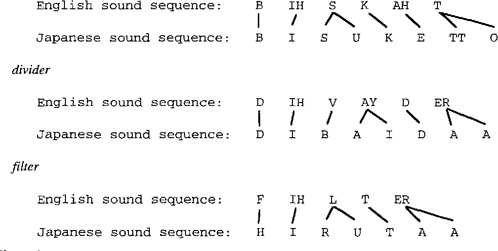 Figure 4 for Machine Transliteration