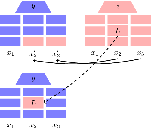 Figure 1 for Modular Representation Underlies Systematic Generalization in Neural Natural Language Inference Models