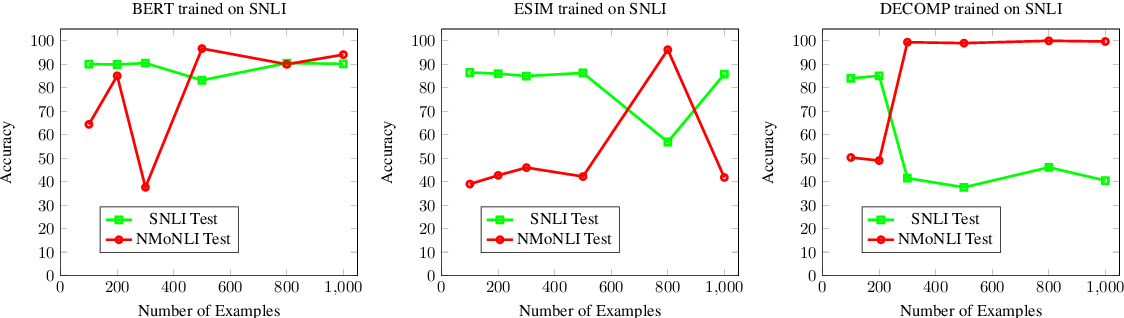 Figure 4 for Modular Representation Underlies Systematic Generalization in Neural Natural Language Inference Models