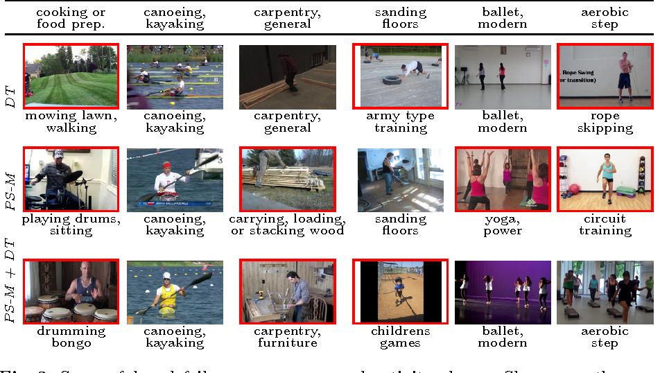 Figure 4 for Fine-grained Activity Recognition with Holistic and Pose based Features