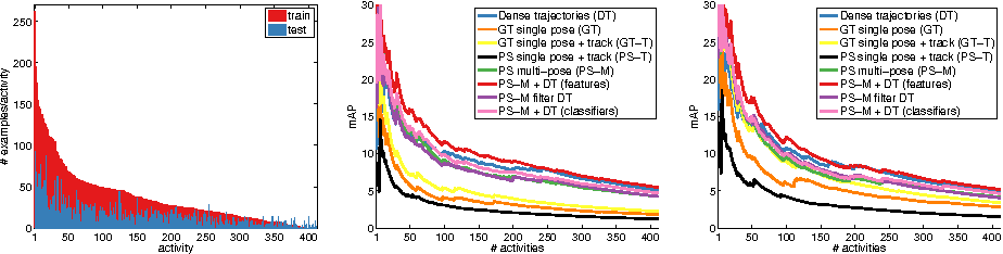 Figure 1 for Fine-grained Activity Recognition with Holistic and Pose based Features