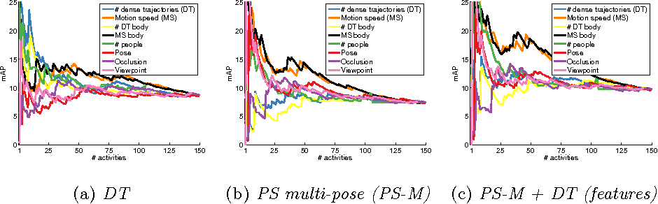 Figure 3 for Fine-grained Activity Recognition with Holistic and Pose based Features