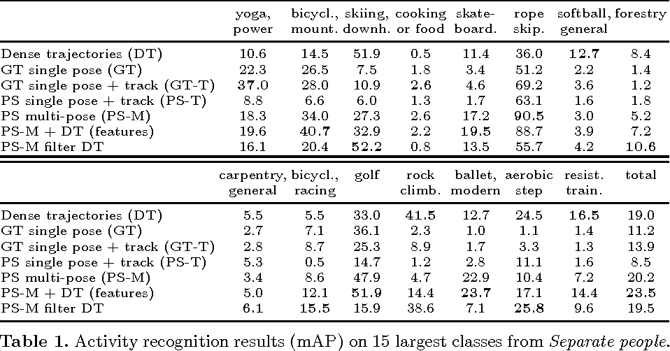 Figure 2 for Fine-grained Activity Recognition with Holistic and Pose based Features