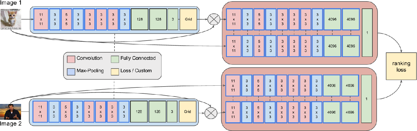 Figure 1 for Modeling Image Virality with Pairwise Spatial Transformer Networks