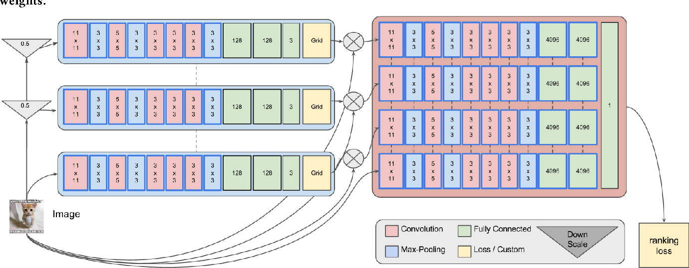 Figure 3 for Modeling Image Virality with Pairwise Spatial Transformer Networks