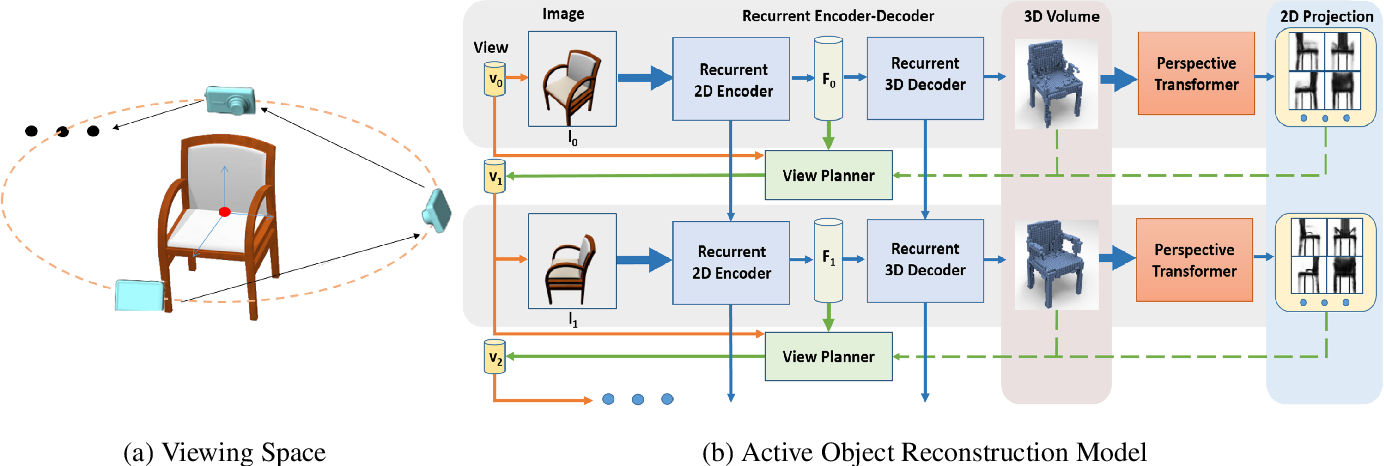 Figure 1 for Active Object Reconstruction Using a Guided View Planner