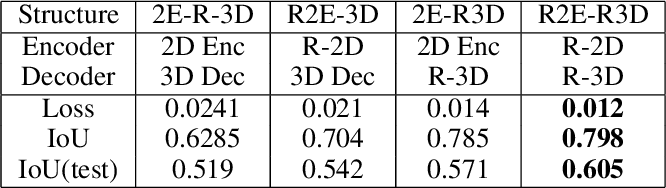 Figure 2 for Active Object Reconstruction Using a Guided View Planner