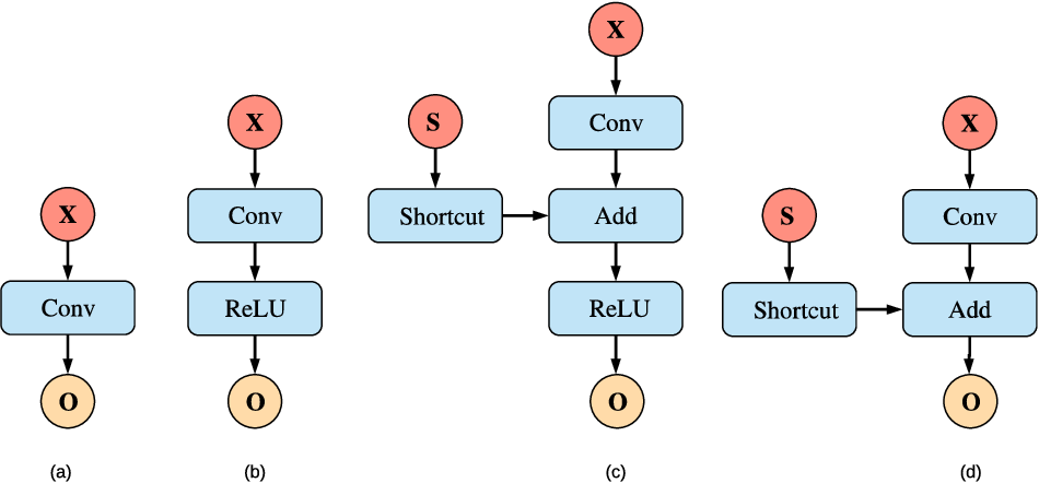 Figure 1 for Dataflow-based Joint Quantization of Weights and Activations for Deep Neural Networks