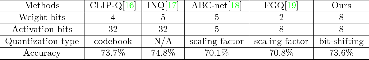 Figure 4 for Dataflow-based Joint Quantization of Weights and Activations for Deep Neural Networks
