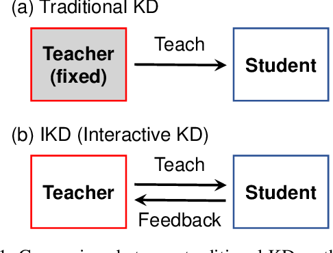 Figure 1 for Learning to Teach with Student Feedback