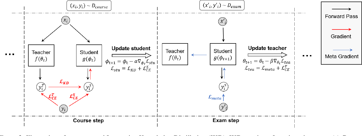 Figure 3 for Learning to Teach with Student Feedback