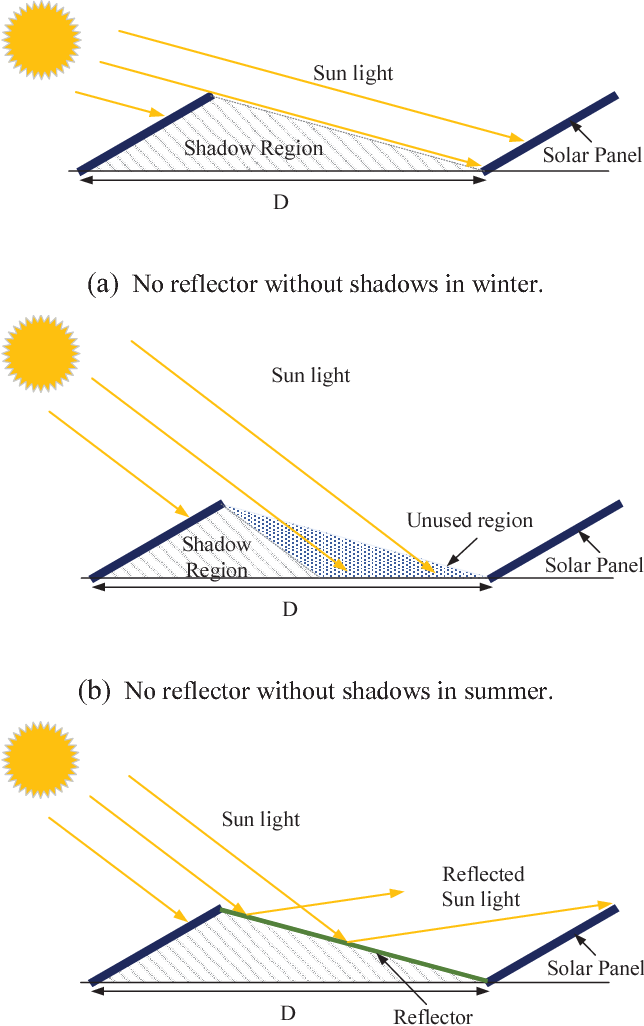 Figure 2 From Incidence Solar Power Analysis Of Pv Panels With