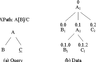 Extended xml tree pattern matching theories and algorithms figure 1 ccuart Images