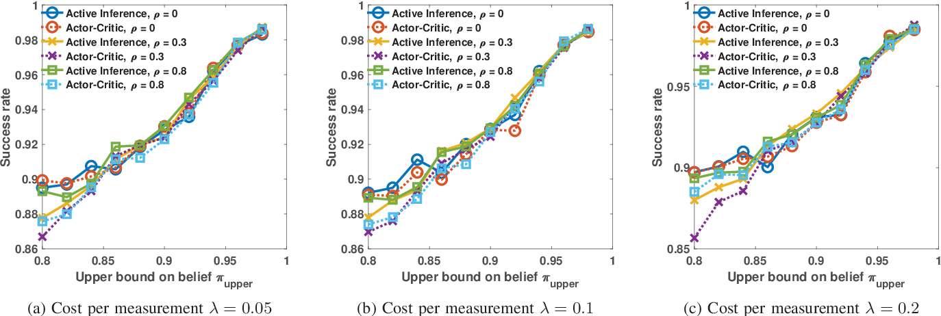 Figure 1 for Anomaly Detection via Controlled Sensing and Deep Active Inference