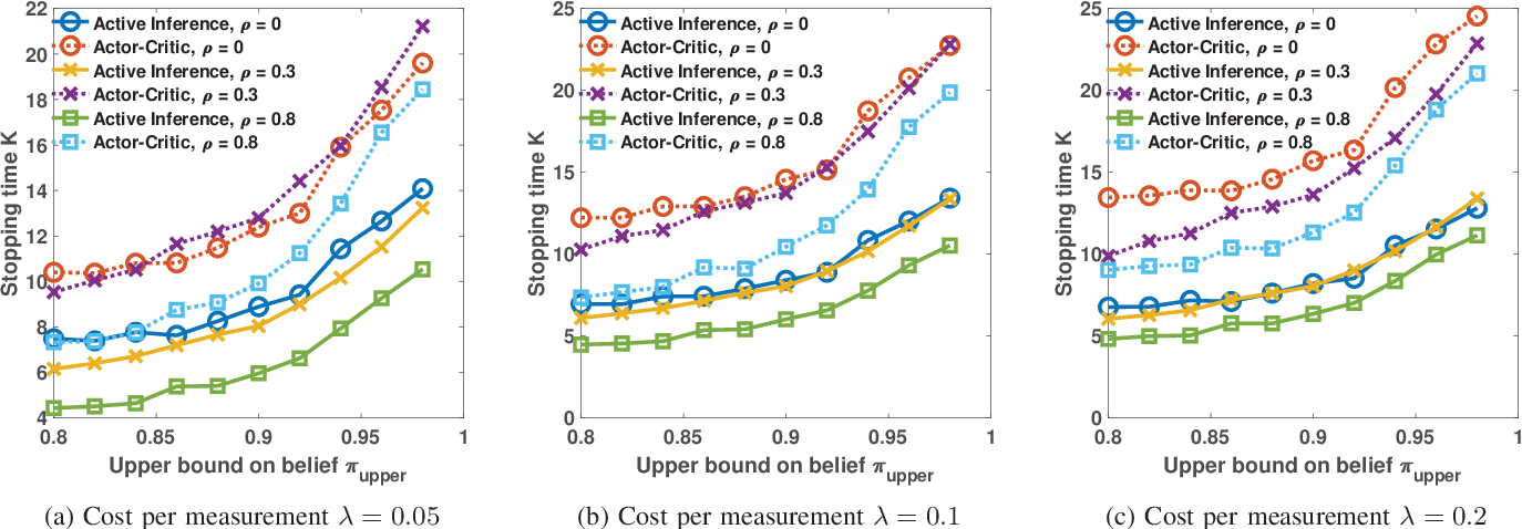 Figure 2 for Anomaly Detection via Controlled Sensing and Deep Active Inference