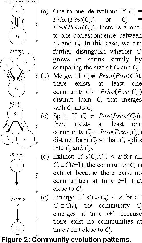 Figure 2: Community evolution patterns.
