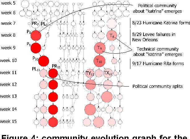 "Figure 4: community evolution graph for the query ""katrina""."