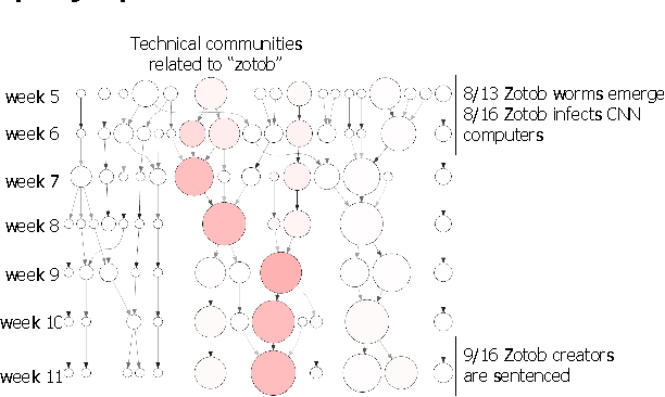 "Figure 7: community evolution graph for the query ""zotob warm""."
