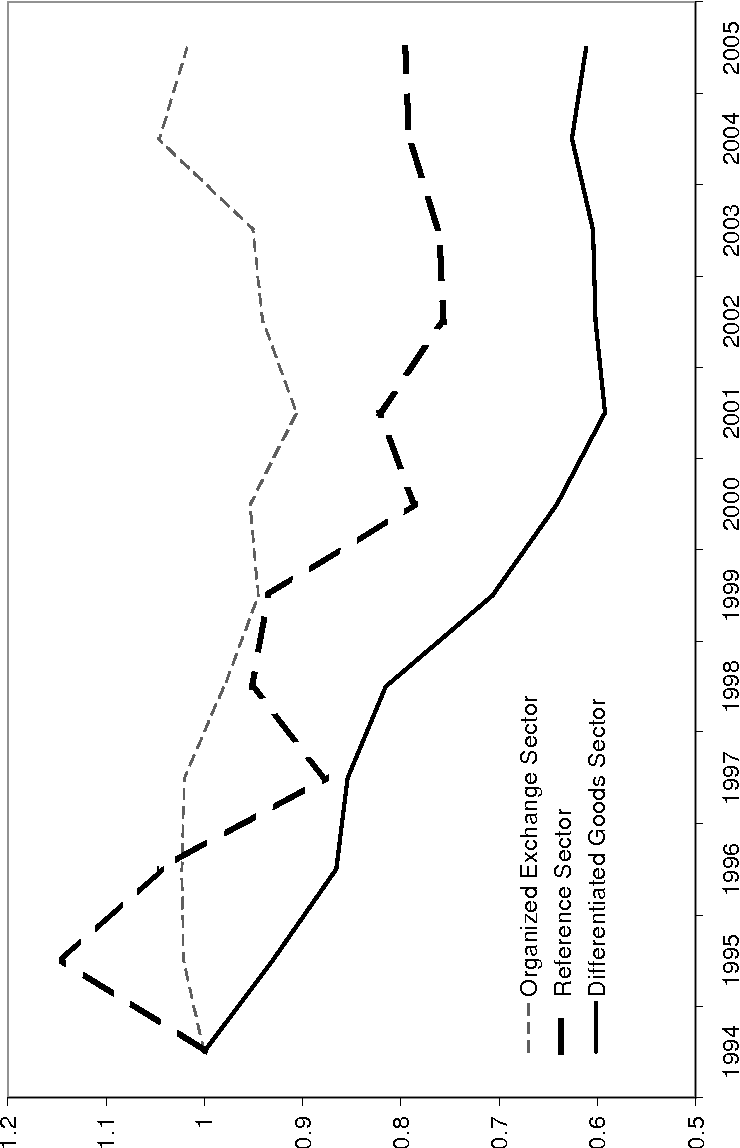 Figure 7: Time trend in Probability of Price change across organized, reference and di¤erentiated categories. The initial point is normalized to 1 for all categories.