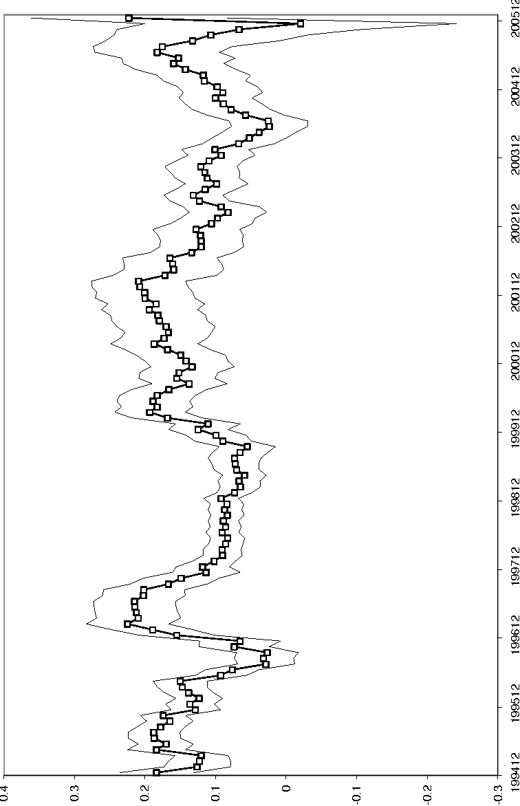 Figure 11: Pass through of exchange rates to prices conditional on observing a price change. To calculate the pass-through we used 12 month rolling windows. 95 percent con dence bands also shown.