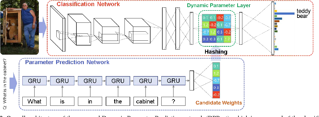 Figure 2 for Image Question Answering using Convolutional Neural Network with Dynamic Parameter Prediction