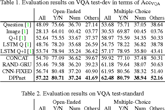 Figure 3 for Image Question Answering using Convolutional Neural Network with Dynamic Parameter Prediction