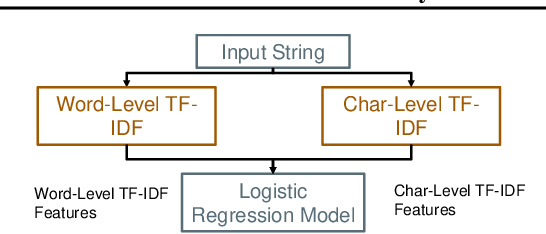 Figure 1 for Willump: A Statistically-Aware End-to-end Optimizer for Machine Learning Inference