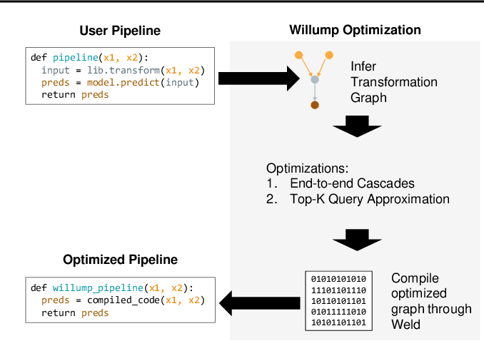 Figure 3 for Willump: A Statistically-Aware End-to-end Optimizer for Machine Learning Inference