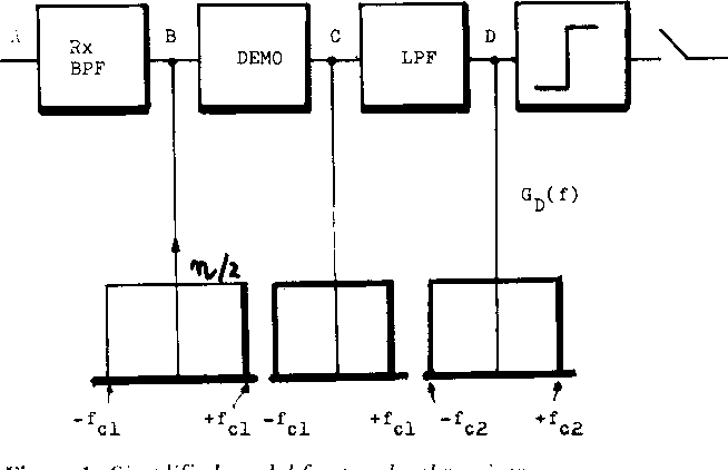 Figure 1: Simplified model for two level receiver