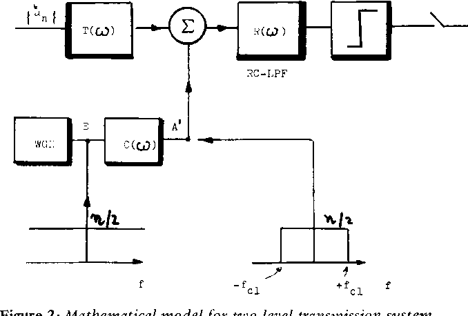 Figure 2 : Mathematical model for two level transmission system