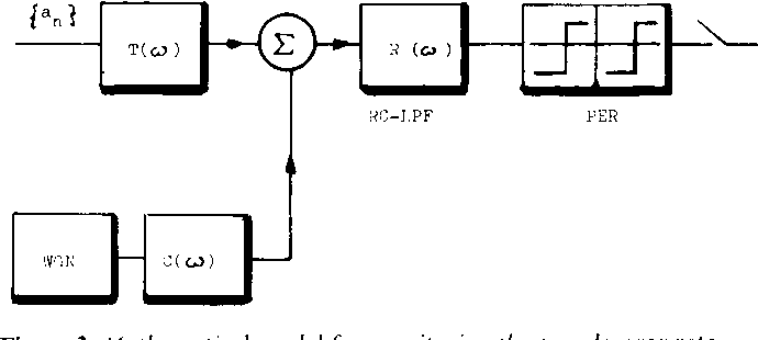 Figure 3: Mathematical model for monitoring the pseudoerror rate