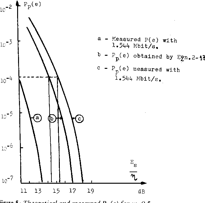 Figure 5: Theoretical and measured Pp(e) for rn=0.5