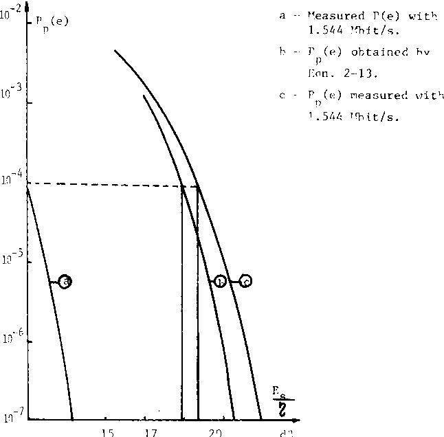 Figure 6: Theoretical and measured Pp(e) for m=0. 7
