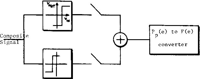 Figure 8: Pseudoerror detector diagram