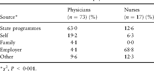 Table 2 from Physicians and nurses with substance use disorders
