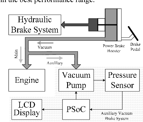 PSoC implementing vehicle auxiliary vacuum brake system with