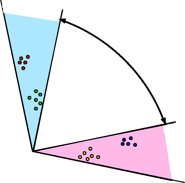 Figure 2 for Community Detection and Classification in Hierarchical Stochastic Blockmodels