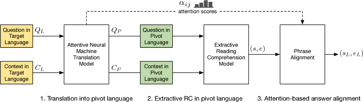 Figure 1 for Multilingual Extractive Reading Comprehension by Runtime Machine Translation