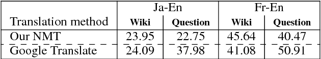 Figure 2 for Multilingual Extractive Reading Comprehension by Runtime Machine Translation