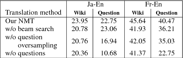 Figure 3 for Multilingual Extractive Reading Comprehension by Runtime Machine Translation