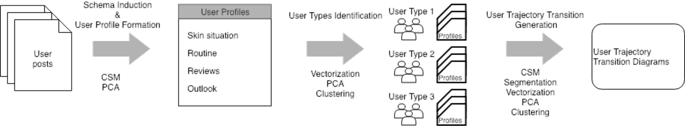 PDF] Auto-Generated User Profile Schemas as a Lens for