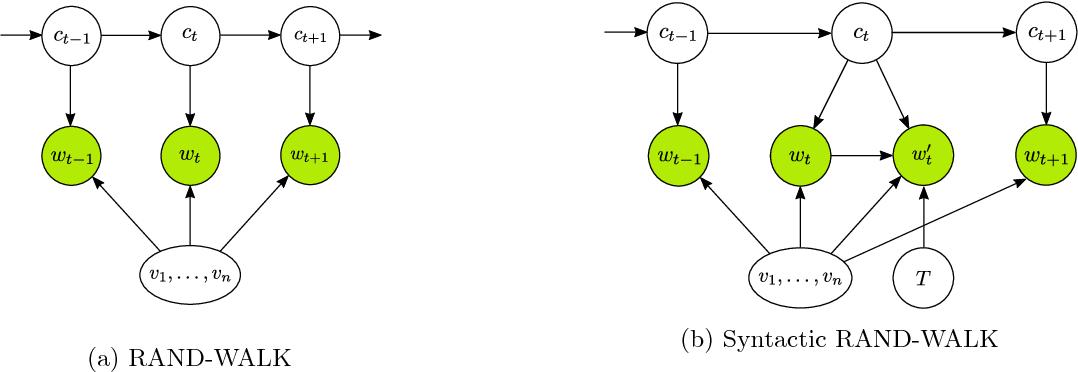 Figure 1 for Understanding Composition of Word Embeddings via Tensor Decomposition