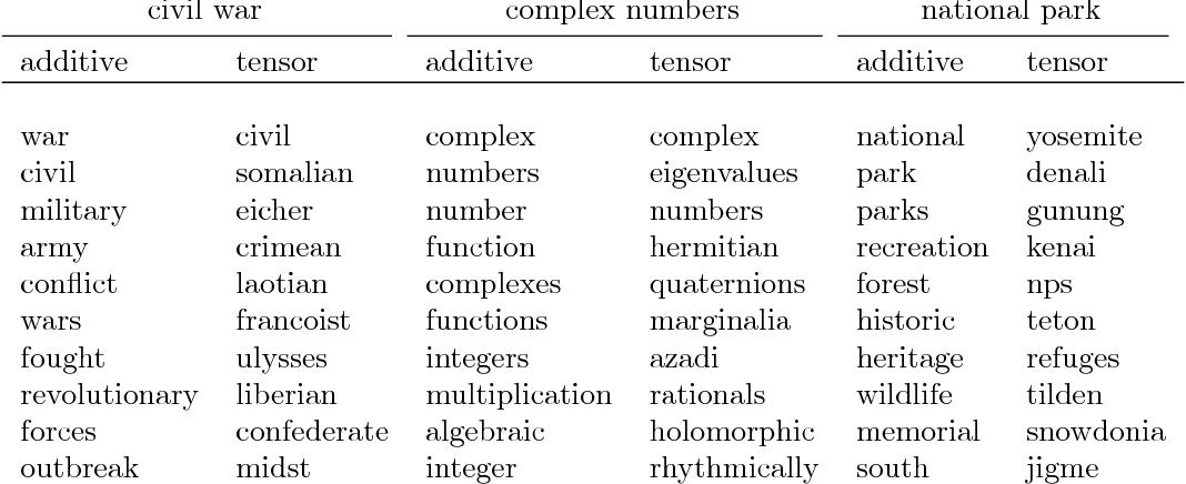 Figure 2 for Understanding Composition of Word Embeddings via Tensor Decomposition