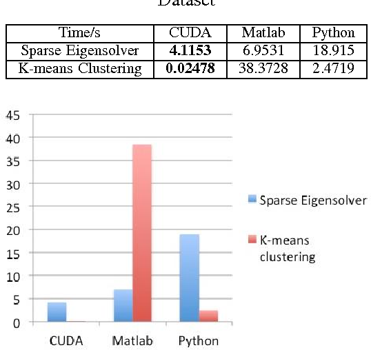 Table IV from A High Performance Implementation of Spectral