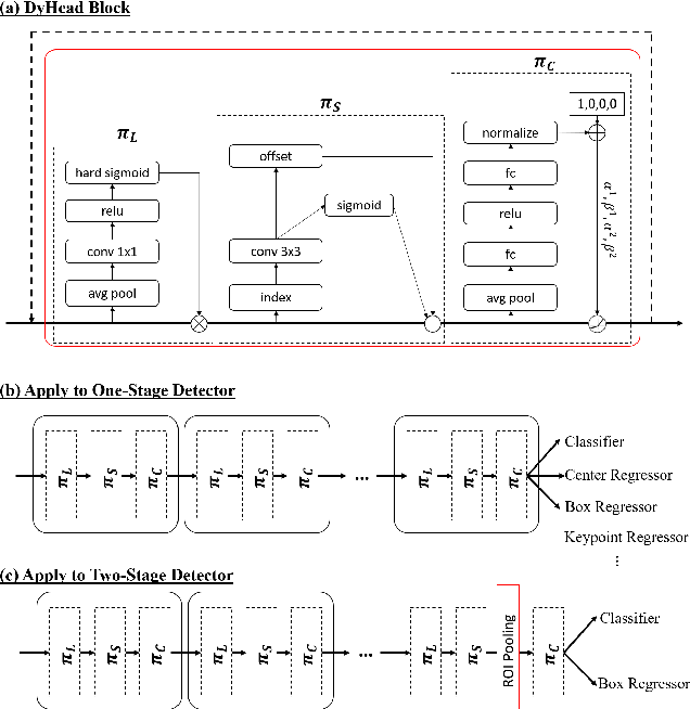 Figure 3 for Dynamic Head: Unifying Object Detection Heads with Attentions