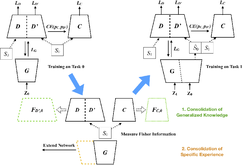 Figure 3 for Triple Memory Networks: a Brain-Inspired Method for Continual Learning