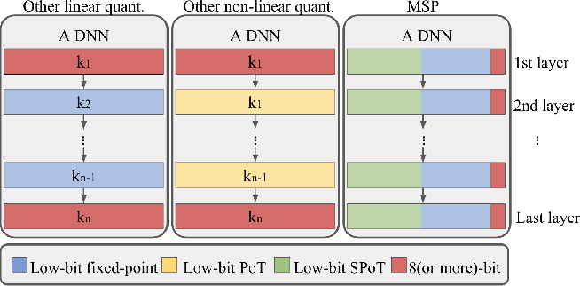Figure 3 for MSP: An FPGA-Specific Mixed-Scheme, Multi-Precision Deep Neural Network Quantization Framework